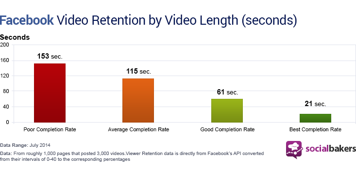 圖片來源:http://www.web2engage.com/wp-content/uploads/2014/08/facebook-video-retention-by-video-length-seconds.png?3f98a0